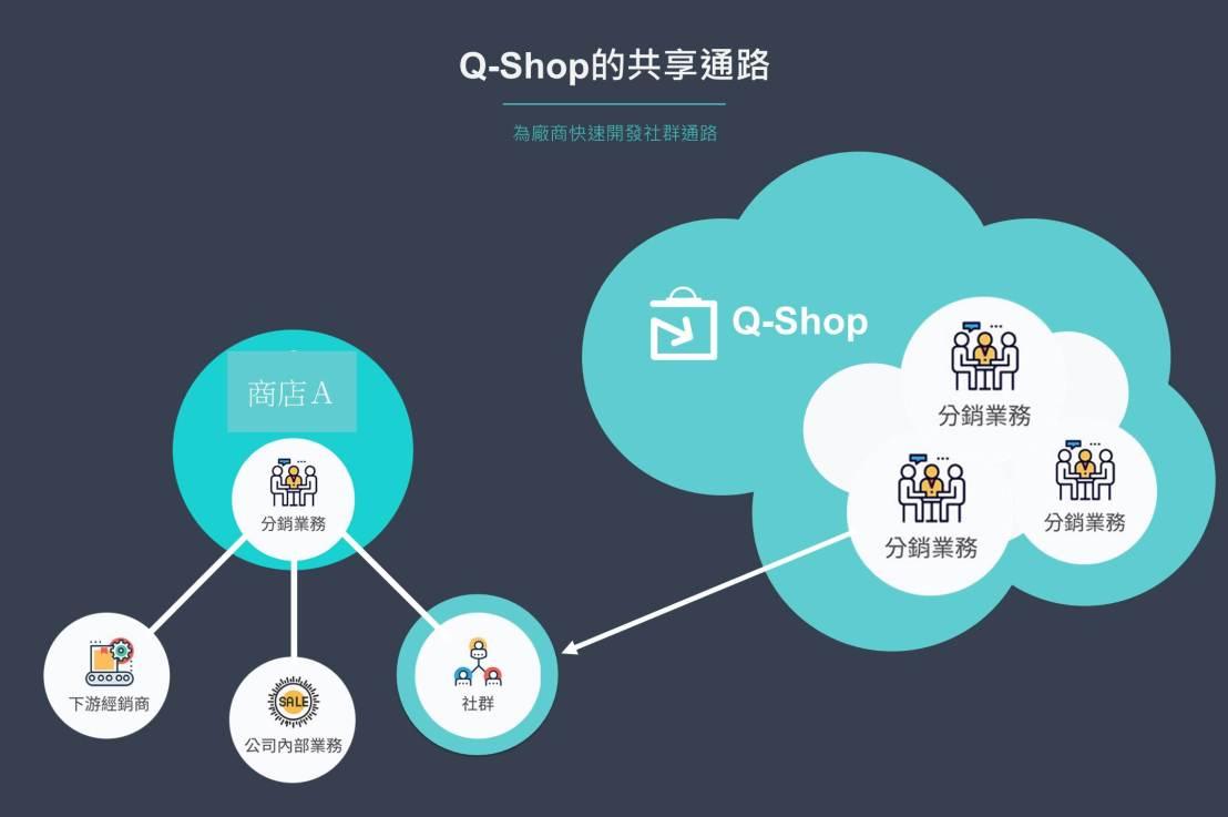 Q-Shop社群電商平台跟一般的開店系統有什麼不一樣?