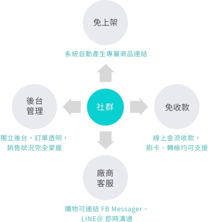 social-supplier-explain