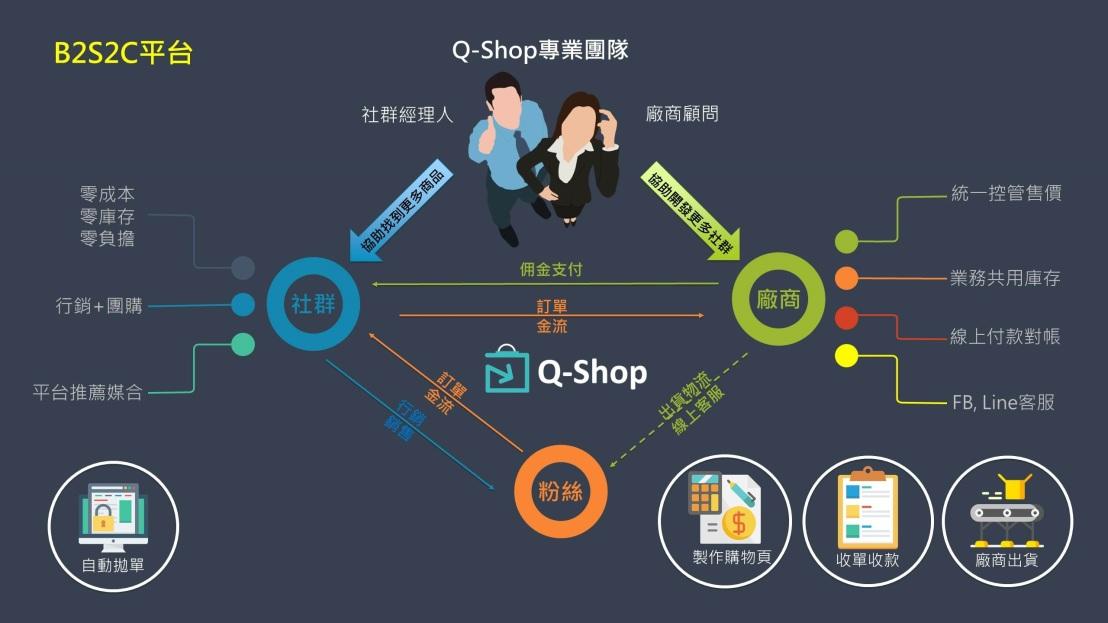 Q-Shop社群電商平台-系統關係圖